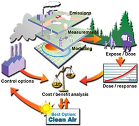 Principles and Practices of Air Pollution Control Student